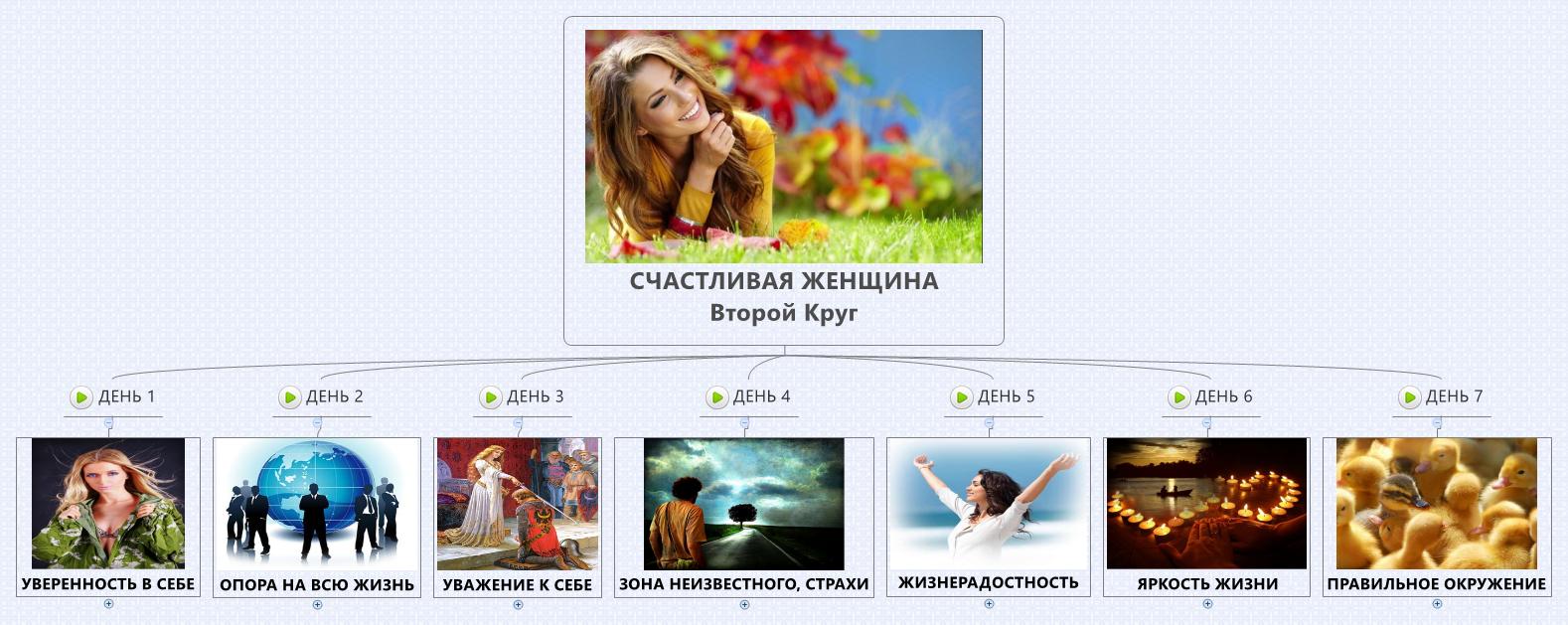 второй круг из тренинга СЧАСТЛИВАЯ ЖЕНЩИНА с Анной Лонске