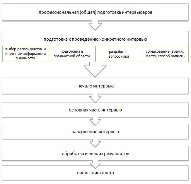 структура глубинного интервью